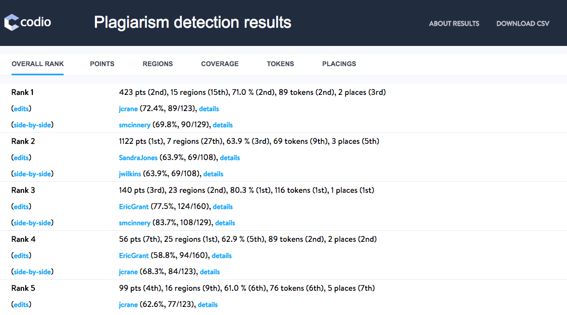 Plagiarism detection results